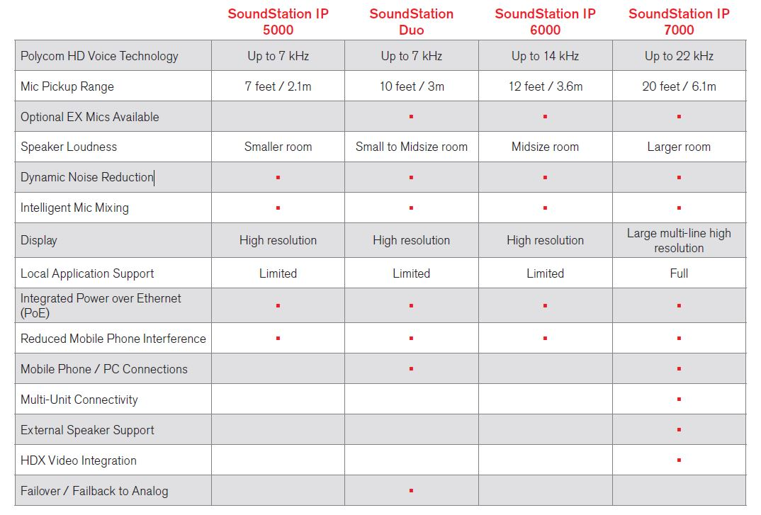 Polycom Soundstation Comparison Chart
