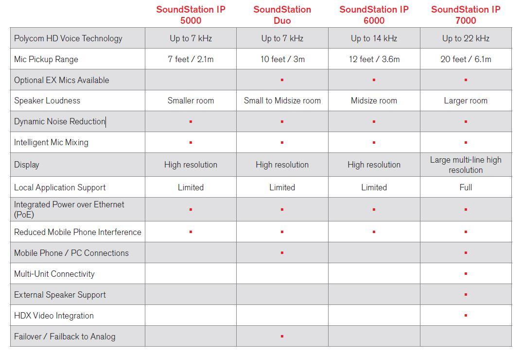Polycom Soundstation Comparison Chart