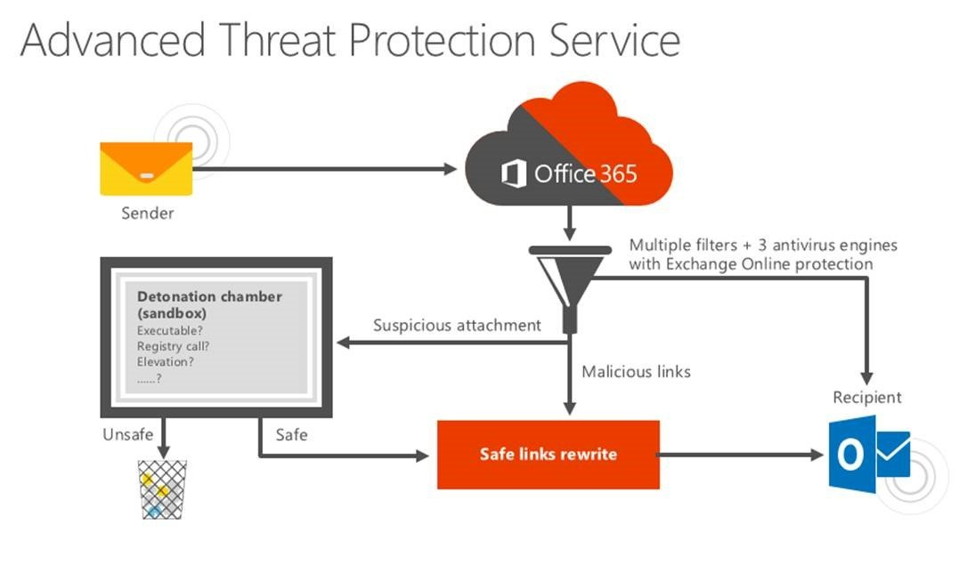 CBM Corporate Advanced Threat Protection Office 365