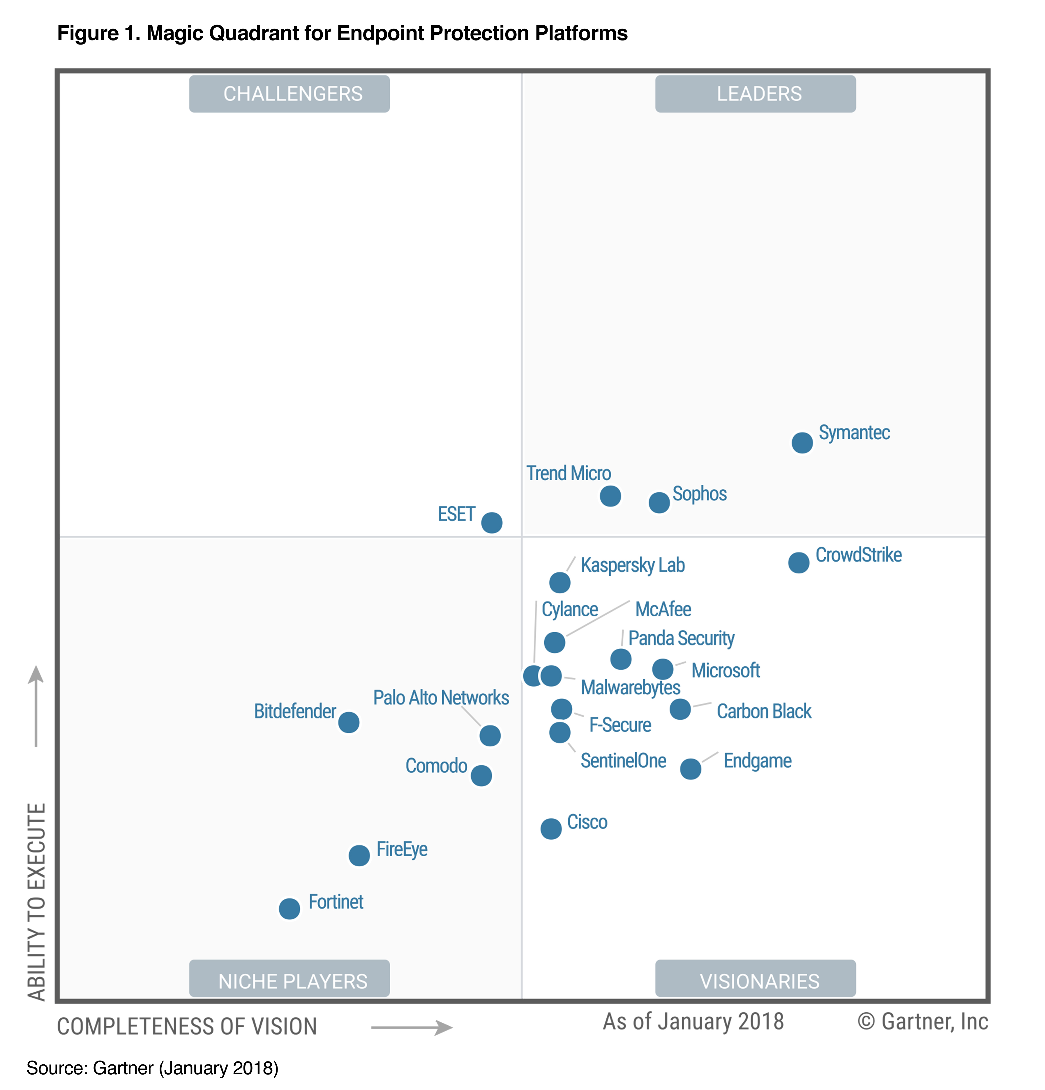 Gartner endpoint protection 2018